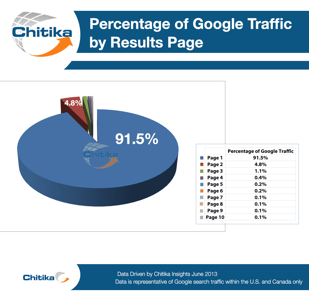 Chitika-Percentage-of-Google-Traffic